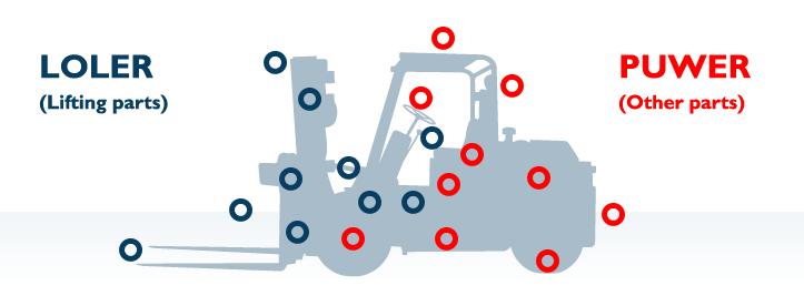 Forklift Service Diagram